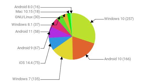 Операционные системы:  Windows 10 - 257 Android 10 - 166 Windows 7 - 135 iOS 14.4 - 75 Android 9 - 67 Android 11 - 58 Windows 8.1 - 37 GNU/Linux - 30 Mac 10.15 - 18 Android 8.0 - 16