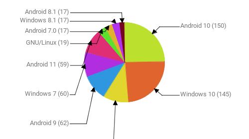 Операционные системы:  Android 10 - 150 Windows 10 - 145 iOS 14.4 - 63 Android 9 - 62 Windows 7 - 60 Android 11 - 59 GNU/Linux - 19 Android 7.0 - 17 Windows 8.1 - 17 Android 8.1 - 17