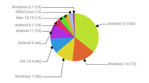Операционные системы:  Android 10 - 163 Windows 10 - 73 Windows 7 - 56 iOS 14.4 - 46 Android 9 - 44 Android 11 - 23 Android 8.1 - 18 Mac 10.15 - 14 GNU/Linux - 13 Windows 8.1 - 10