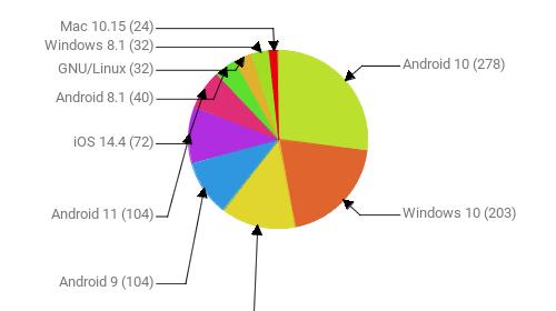 Операционные системы:  Android 10 - 278 Windows 10 - 203 Windows 7 - 140 Android 9 - 104 Android 11 - 104 iOS 14.4 - 72 Android 8.1 - 40 GNU/Linux - 32 Windows 8.1 - 32 Mac 10.15 - 24