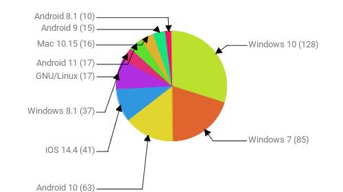 Операционные системы:  Windows 10 - 128 Windows 7 - 85 Android 10 - 63 iOS 14.4 - 41 Windows 8.1 - 37 GNU/Linux - 17 Android 11 - 17 Mac 10.15 - 16 Android 9 - 15 Android 8.1 - 10