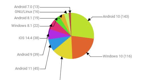 Операционные системы:  Android 10 - 143 Windows 10 - 116 Windows 7 - 79 Android 11 - 45 Android 9 - 39 iOS 14.4 - 38 Windows 8.1 - 22 Android 8.1 - 19 GNU/Linux - 16 Android 7.0 - 13