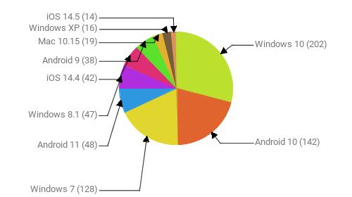 Операционные системы:  Windows 10 - 202 Android 10 - 142 Windows 7 - 128 Android 11 - 48 Windows 8.1 - 47 iOS 14.4 - 42 Android 9 - 38 Mac 10.15 - 19 Windows XP - 16 iOS 14.5 - 14