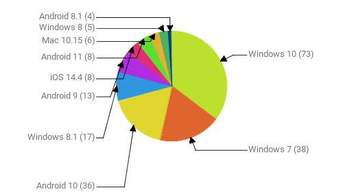 Операционные системы:  Windows 10 - 73 Windows 7 - 38 Android 10 - 36 Windows 8.1 - 17 Android 9 - 13 iOS 14.4 - 8 Android 11 - 8 Mac 10.15 - 6 Windows 8 - 5 Android 8.1 - 4