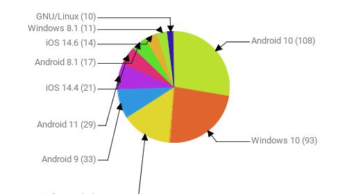 Операционные системы:  Android 10 - 108 Windows 10 - 93 Windows 7 - 57 Android 9 - 33 Android 11 - 29 iOS 14.4 - 21 Android 8.1 - 17 iOS 14.6 - 14 Windows 8.1 - 11 GNU/Linux - 10