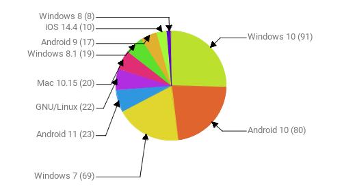 Операционные системы:  Windows 10 - 91 Android 10 - 80 Windows 7 - 69 Android 11 - 23 GNU/Linux - 22 Mac 10.15 - 20 Windows 8.1 - 19 Android 9 - 17 iOS 14.4 - 10 Windows 8 - 8