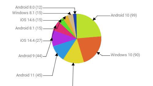Операционные системы:  Android 10 - 99 Windows 10 - 90 Windows 7 - 59 Android 11 - 45 Android 9 - 44 iOS 14.4 - 27 Android 8.1 - 15 iOS 14.6 - 15 Windows 8.1 - 15 Android 8.0 - 12