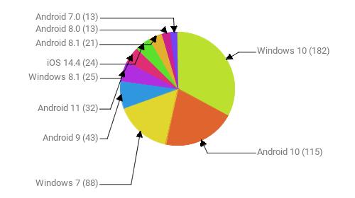 Операционные системы:  Windows 10 - 182 Android 10 - 115 Windows 7 - 88 Android 9 - 43 Android 11 - 32 Windows 8.1 - 25 iOS 14.4 - 24 Android 8.1 - 21 Android 8.0 - 13 Android 7.0 - 13