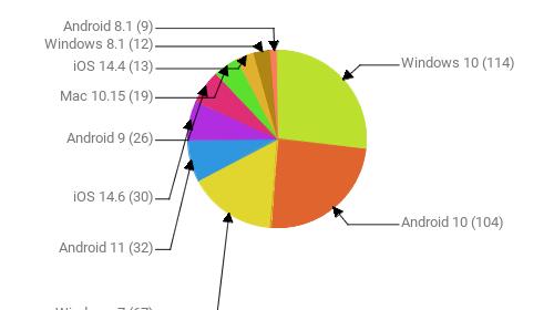 Операционные системы:  Windows 10 - 114 Android 10 - 104 Windows 7 - 67 Android 11 - 32 iOS 14.6 - 30 Android 9 - 26 Mac 10.15 - 19 iOS 14.4 - 13 Windows 8.1 - 12 Android 8.1 - 9