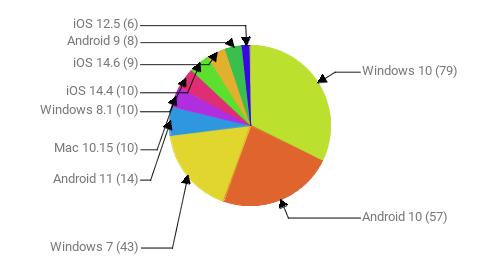 Операционные системы:  Windows 10 - 79 Android 10 - 57 Windows 7 - 43 Android 11 - 14 Mac 10.15 - 10 Windows 8.1 - 10 iOS 14.4 - 10 iOS 14.6 - 9 Android 9 - 8 iOS 12.5 - 6