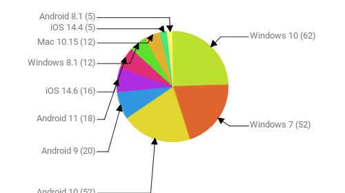 Операционные системы:  Windows 10 - 62 Windows 7 - 52 Android 10 - 52 Android 9 - 20 Android 11 - 18 iOS 14.6 - 16 Windows 8.1 - 12 Mac 10.15 - 12 iOS 14.4 - 5 Android 8.1 - 5
