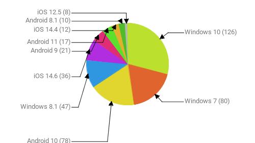 Операционные системы:  Windows 10 - 126 Windows 7 - 80 Android 10 - 78 Windows 8.1 - 47 iOS 14.6 - 36 Android 9 - 21 Android 11 - 17 iOS 14.4 - 12 Android 8.1 - 10 iOS 12.5 - 8