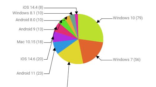 Операционные системы:  Windows 10 - 79 Windows 7 - 56 Android 10 - 53 Android 11 - 23 iOS 14.6 - 20 Mac 10.15 - 18 Android 9 - 13 Android 8.0 - 10 Windows 8.1 - 10 iOS 14.4 - 8