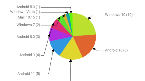 Операционные системы:  Windows 10 - 10 Android 10 - 8 iOS 14.6 - 7 Android 11 - 5 Android 9 - 4 Android 8.0 - 3 Windows 7 - 2 Mac 10.15 - 1 Windows Vista - 1 Android 5.0 - 1