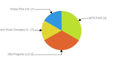 Провайдеры:  MTS PJSC - 2 Okb Progress LLC - 2 Public Joint Stock Company Vimpel-Communications - 1 Cronyx Plus Ltd. - 1