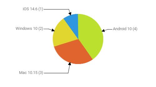 Операционные системы:  Android 10 - 4 Mac 10.15 - 3 Windows 10 - 2 iOS 14.6 - 1