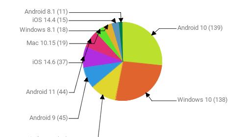 Операционные системы:  Android 10 - 139 Windows 10 - 138 Windows 7 - 56 Android 9 - 45 Android 11 - 44 iOS 14.6 - 37 Mac 10.15 - 19 Windows 8.1 - 18 iOS 14.4 - 15 Android 8.1 - 11