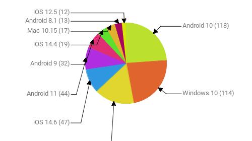 Операционные системы:  Android 10 - 118 Windows 10 - 114 Windows 7 - 79 iOS 14.6 - 47 Android 11 - 44 Android 9 - 32 iOS 14.4 - 19 Mac 10.15 - 17 Android 8.1 - 13 iOS 12.5 - 12