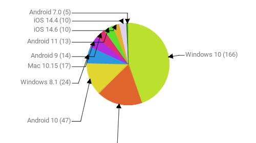 Операционные системы:  Windows 10 - 166 Windows 7 - 67 Android 10 - 47 Windows 8.1 - 24 Mac 10.15 - 17 Android 9 - 14 Android 11 - 13 iOS 14.6 - 10 iOS 14.4 - 10 Android 7.0 - 5