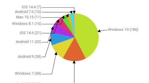 Операционные системы:  Windows 10 - 186 Android 10 - 69 Windows 7 - 49 Android 9 - 38 Android 11 - 32 iOS 14.6 - 21 Windows 8.1 - 16 Mac 10.15 - 11 Android 7.0 - 10 iOS 14.4 - 7