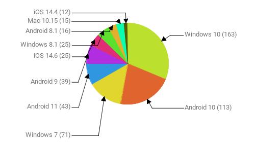 Операционные системы:  Windows 10 - 163 Android 10 - 113 Windows 7 - 71 Android 11 - 43 Android 9 - 39 iOS 14.6 - 25 Windows 8.1 - 25 Android 8.1 - 16 Mac 10.15 - 15 iOS 14.4 - 12