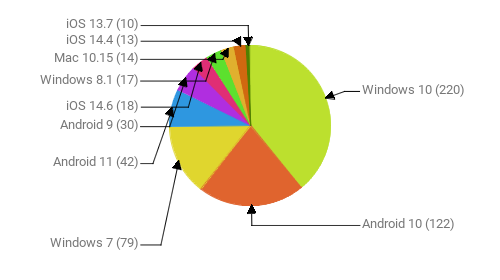 Операционные системы:  Windows 10 - 220 Android 10 - 122 Windows 7 - 79 Android 11 - 42 Android 9 - 30 iOS 14.6 - 18 Windows 8.1 - 17 Mac 10.15 - 14 iOS 14.4 - 13 iOS 13.7 - 10