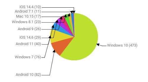 Операционные системы:  Windows 10 - 473 Android 10 - 82 Windows 7 - 76 Android 11 - 40 iOS 14.6 - 29 Android 9 - 26 Windows 8.1 - 23 Mac 10.15 - 17 Android 7.1 - 11 iOS 14.4 - 10