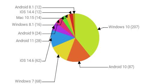 Операционные системы:  Windows 10 - 207 Android 10 - 87 Windows 7 - 68 iOS 14.6 - 62 Android 11 - 28 Android 9 - 24 Windows 8.1 - 16 Mac 10.15 - 14 iOS 14.4 - 12 Android 8.1 - 12