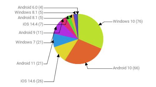 Операционные системы:  Windows 10 - 76 Android 10 - 66 iOS 14.6 - 26 Android 11 - 21 Windows 7 - 21 Android 9 - 11 iOS 14.4 - 7 Android 8.1 - 5 Windows 8.1 - 5 Android 6.0 - 4