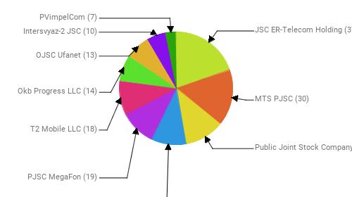 Провайдеры:  JSC ER-Telecom Holding - 37 MTS PJSC - 30 Public Joint Stock Company Vimpel-Communications - 21 Rostelecom - 19 PJSC MegaFon - 19 T2 Mobile LLC - 18 Okb Progress LLC - 14 OJSC Ufanet - 13 Intersvyaz-2 JSC - 10 PVimpelCom - 7