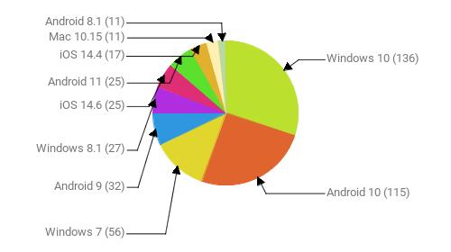 Операционные системы:  Windows 10 - 136 Android 10 - 115 Windows 7 - 56 Android 9 - 32 Windows 8.1 - 27 iOS 14.6 - 25 Android 11 - 25 iOS 14.4 - 17 Mac 10.15 - 11 Android 8.1 - 11