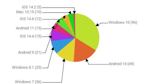 Операционные системы:  Windows 10 - 96 Android 10 - 49 Windows 7 - 36 Windows 8.1 - 25 Android 9 - 21 iOS 14.4 - 15 Android 11 - 15 iOS 14.6 - 12 Mac 10.15 - 10 iOS 14.2 - 5