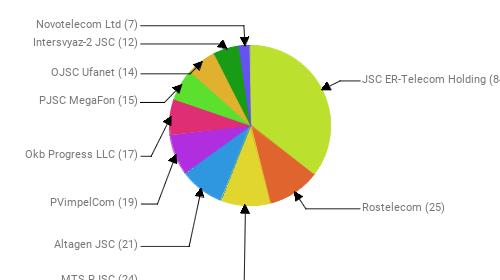 Провайдеры:  JSC ER-Telecom Holding - 84 Rostelecom - 25 MTS PJSC - 24 Altagen JSC - 21 PVimpelCom - 19 Okb Progress LLC - 17 PJSC MegaFon - 15 OJSC Ufanet - 14 Intersvyaz-2 JSC - 12 Novotelecom Ltd - 7
