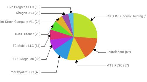 Провайдеры:  JSC ER-Telecom Holding - 117 Rostelecom - 69 MTS PJSC - 57 Intersvyaz-2 JSC - 48 PJSC MegaFon - 33 T2 Mobile LLC - 31 OJSC Ufanet - 29 Public Joint Stock Company Vimpel-Communications - 24 Altagen JSC - 20 Okb Progress LLC - 19