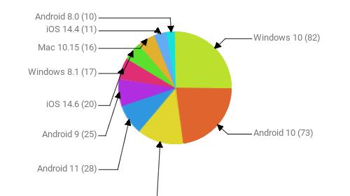 Операционные системы:  Windows 10 - 82 Android 10 - 73 Windows 7 - 43 Android 11 - 28 Android 9 - 25 iOS 14.6 - 20 Windows 8.1 - 17 Mac 10.15 - 16 iOS 14.4 - 11 Android 8.0 - 10