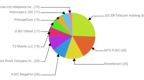 Провайдеры:  JSC ER-Telecom Holding - 68 MTS PJSC - 43 Rostelecom - 35 PJSC MegaFon - 25 Public Joint Stock Company Vimpel-Communications - 25 T2 Mobile LLC - 18 OJSC Ufanet - 17 PVimpelCom - 13 Intersvyaz-2 JSC - 11 PJSC Moscow city telephone network - 10