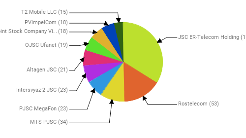 Провайдеры:  JSC ER-Telecom Holding - 114 Rostelecom - 53 MTS PJSC - 34 PJSC MegaFon - 23 Intersvyaz-2 JSC - 23 Altagen JSC - 21 OJSC Ufanet - 19 Public Joint Stock Company Vimpel-Communications - 18 PVimpelCom - 18 T2 Mobile LLC - 15