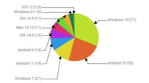 Операционные системы:  Windows 10 - 71 Android 10 - 53 Windows 7 - 27 Android 11 - 19 Android 9 - 14 iOS 14.6 - 13 Mac 10.15 - 11 iOS 14.4 - 11 Windows 8.1 - 6 iOS 12.5 - 5
