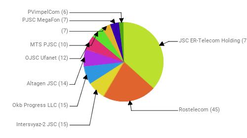Провайдеры:  JSC ER-Telecom Holding - 75 Rostelecom - 45 Intersvyaz-2 JSC - 15 Okb Progress LLC - 15 Altagen JSC - 14 OJSC Ufanet - 12 MTS PJSC - 10  - 7 PJSC MegaFon - 7 PVimpelCom - 6