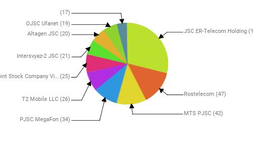 Провайдеры:  JSC ER-Telecom Holding - 101 Rostelecom - 47 MTS PJSC - 42 PJSC MegaFon - 34 T2 Mobile LLC - 26 Public Joint Stock Company Vimpel-Communications - 25 Intersvyaz-2 JSC - 21 Altagen JSC - 20 OJSC Ufanet - 19  - 17