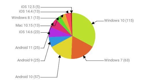 Операционные системы:  Windows 10 - 115 Windows 7 - 63 Android 10 - 57 Android 9 - 25 Android 11 - 25 iOS 14.6 - 23 Mac 10.15 - 13 Windows 8.1 - 13 iOS 14.4 - 13 iOS 12.5 - 5