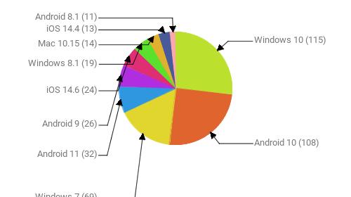 Операционные системы:  Windows 10 - 115 Android 10 - 108 Windows 7 - 69 Android 11 - 32 Android 9 - 26 iOS 14.6 - 24 Windows 8.1 - 19 Mac 10.15 - 14 iOS 14.4 - 13 Android 8.1 - 11