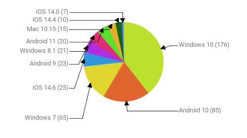 Операционные системы:  Windows 10 - 176 Android 10 - 85 Windows 7 - 65 iOS 14.6 - 25 Android 9 - 23 Windows 8.1 - 21 Android 11 - 20 Mac 10.15 - 15 iOS 14.4 - 10 iOS 14.0 - 7