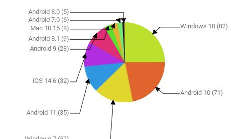 Операционные системы:  Windows 10 - 82 Android 10 - 71 Windows 7 - 52 Android 11 - 35 iOS 14.6 - 32 Android 9 - 28 Android 8.1 - 9 Mac 10.15 - 8 Android 7.0 - 6 Android 8.0 - 5