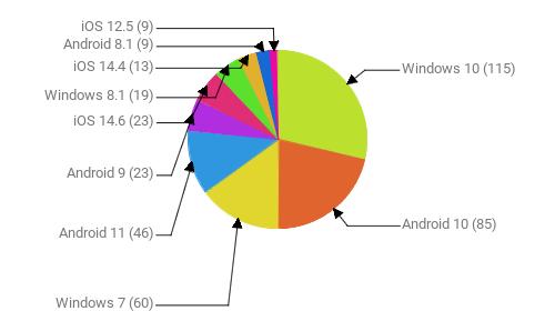 Операционные системы:  Windows 10 - 115 Android 10 - 85 Windows 7 - 60 Android 11 - 46 Android 9 - 23 iOS 14.6 - 23 Windows 8.1 - 19 iOS 14.4 - 13 Android 8.1 - 9 iOS 12.5 - 9
