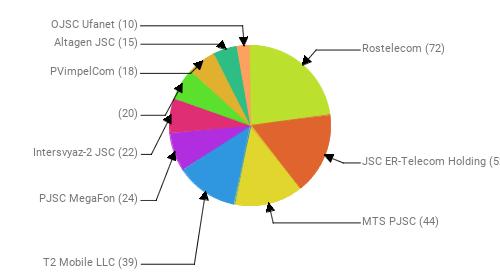 Провайдеры:  Rostelecom - 72 JSC ER-Telecom Holding - 52 MTS PJSC - 44 T2 Mobile LLC - 39 PJSC MegaFon - 24 Intersvyaz-2 JSC - 22  - 20 PVimpelCom - 18 Altagen JSC - 15 OJSC Ufanet - 10