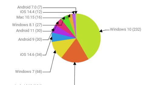 Операционные системы:  Windows 10 - 232 Android 10 - 104 Windows 7 - 68 iOS 14.6 - 34 Android 9 - 30 Android 11 - 30 Windows 8.1 - 27 Mac 10.15 - 16 iOS 14.4 - 12 Android 7.0 - 7