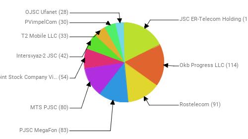 Провайдеры:  JSC ER-Telecom Holding - 118 Okb Progress LLC - 114 Rostelecom - 91 PJSC MegaFon - 83 MTS PJSC - 80 Public Joint Stock Company Vimpel-Communications - 54 Intersvyaz-2 JSC - 42 T2 Mobile LLC - 33 PVimpelCom - 30 OJSC Ufanet - 28