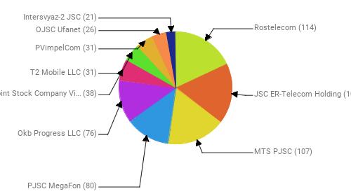 Провайдеры:  Rostelecom - 114 JSC ER-Telecom Holding - 109 MTS PJSC - 107 PJSC MegaFon - 80 Okb Progress LLC - 76 Public Joint Stock Company Vimpel-Communications - 38 T2 Mobile LLC - 31 PVimpelCom - 31 OJSC Ufanet - 26 Intersvyaz-2 JSC - 21