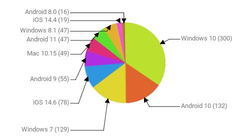 Операционные системы:  Windows 10 - 300 Android 10 - 132 Windows 7 - 129 iOS 14.6 - 78 Android 9 - 55 Mac 10.15 - 49 Android 11 - 47 Windows 8.1 - 47 iOS 14.4 - 19 Android 8.0 - 16